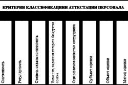 Критерии классификации аттестации персонала