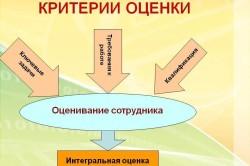 Критерии оценки персонала на предприятии