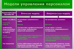 Модели управления персоналом