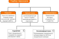 Схема методов подбора персонала