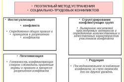 Методы устранения конфликтов