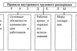 Правила трудового распорядка