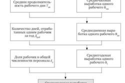 Структурная модель факторного анализа среднегодовой выработки одного работника