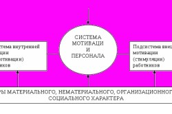 Механизм мотивации персонала