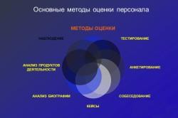 Основные методы оценки персонала