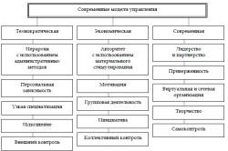 Современные модели управления персоналом