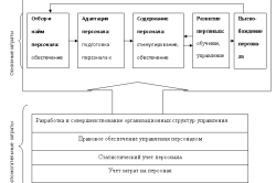 Классификация затрат предприятия на персонал