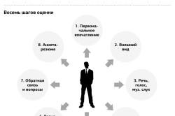 Параметры оценки соискателя