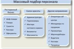 Направления массового подбора персонала