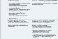 Меры защиты персональных данных