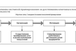 Управление системой премирования