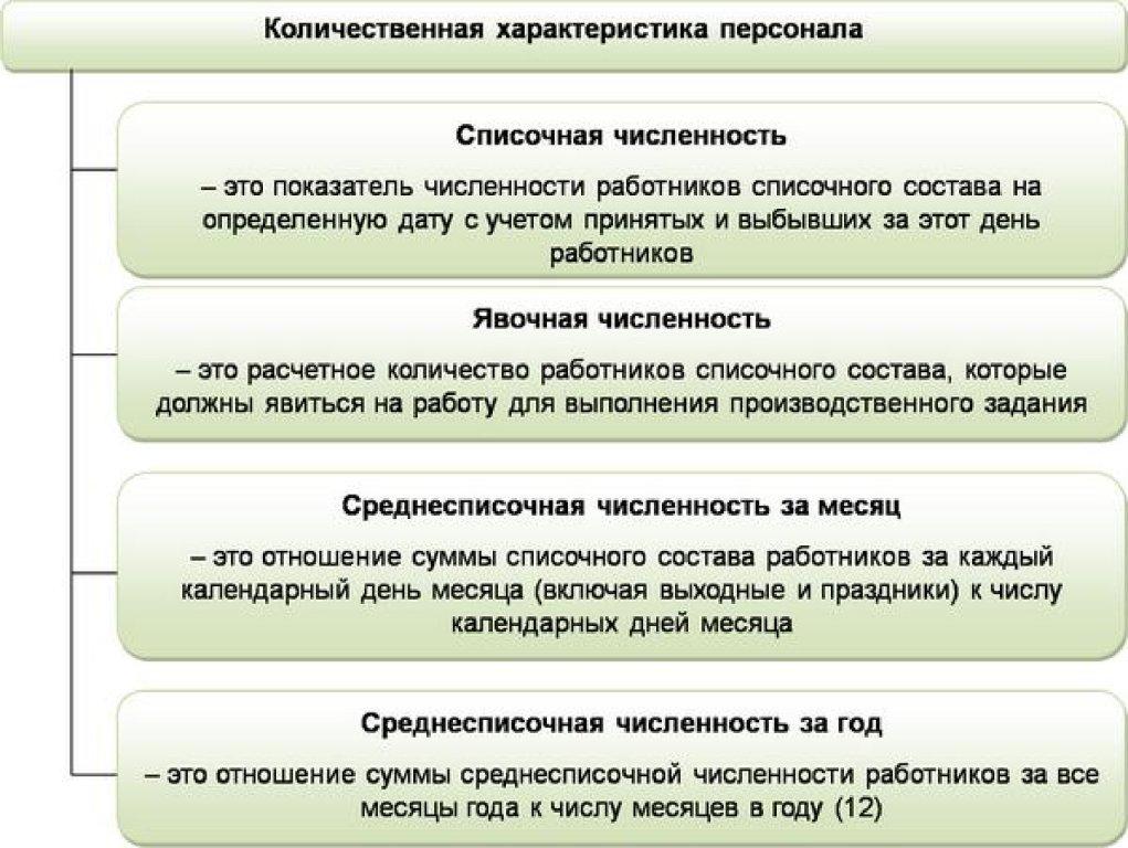 Определить списочный и явочный состав работников