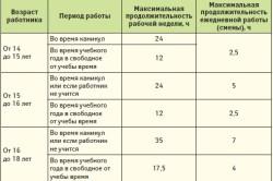 Таблица продолжительности рабочего времени