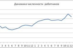 Отслеживание динамики численности работников