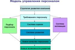 Модель системы управления персоналом