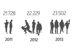 Сравнение численности персонала при анализе