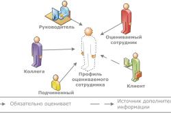 Механизм оценки персонала методом 360°
