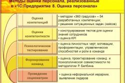 Методы оценки персонала, реализованные в «1С:Предприятие 8. Оценка персонала»