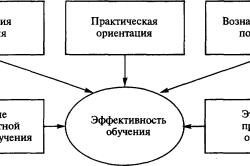 Характеристики системы обучения персонала