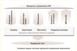 Условная модель процессов управления персоналом