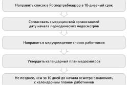 Алгоритм организации периодического медосмотра