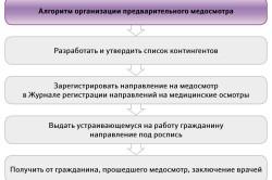 Алгоритм организации предварительного медосмотра