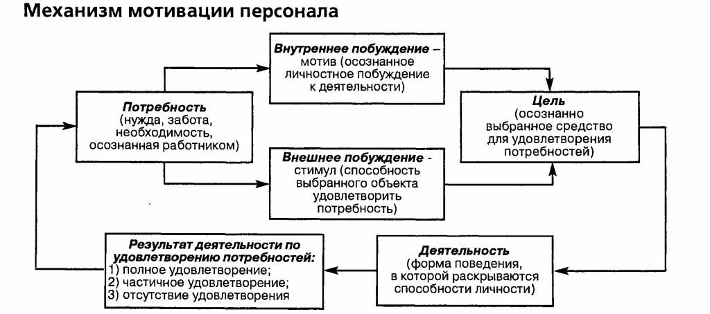 Исследование механизма мотивации как функции управления