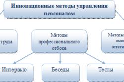 Таблица инновационных методов управления персоналом