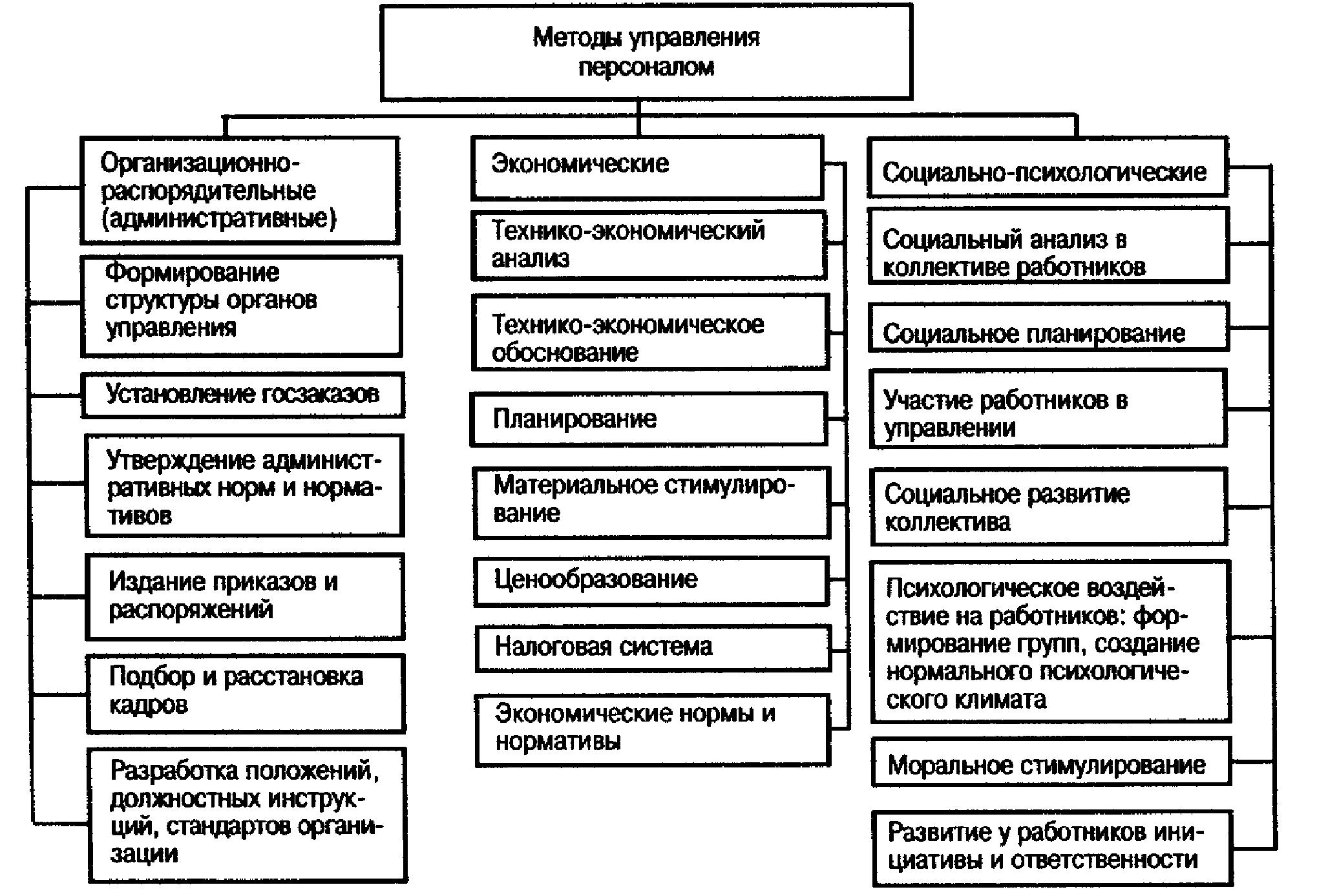 Перечень методов и объектов НК  Аттестация по