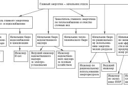 Система технического обслуживания и ремонта энергетического оборудования