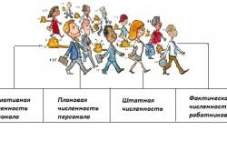 Показатели, характеризующие численность работников предприятия
