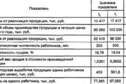 Таблица анализа рентабельности персонала