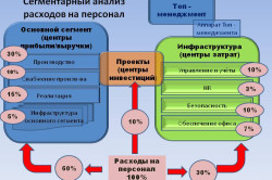 Менеджмент затрат на персонал