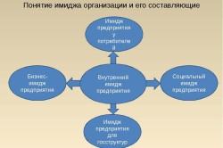 Понятие имиджа организации и его составляющие