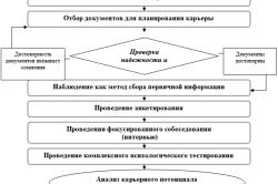 Методика проведения диагностики карьерного потенциала работника