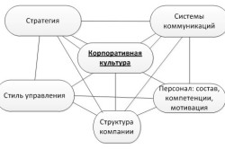 Составляющие корпоративной культуры организации