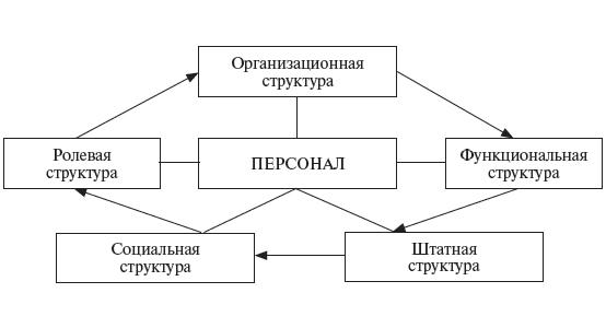 Ролевая Структура, Формирование Коллектива, Руководство Группой