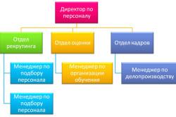 Структура системы управления персоналом