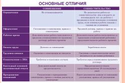 Основные отличия совместительства и совмещения