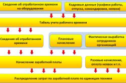 Схема расчета заработной платы