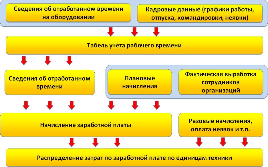 Карта Челябинска улицы дома и организации города  2ГИС