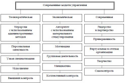 Концепция управления персоналом