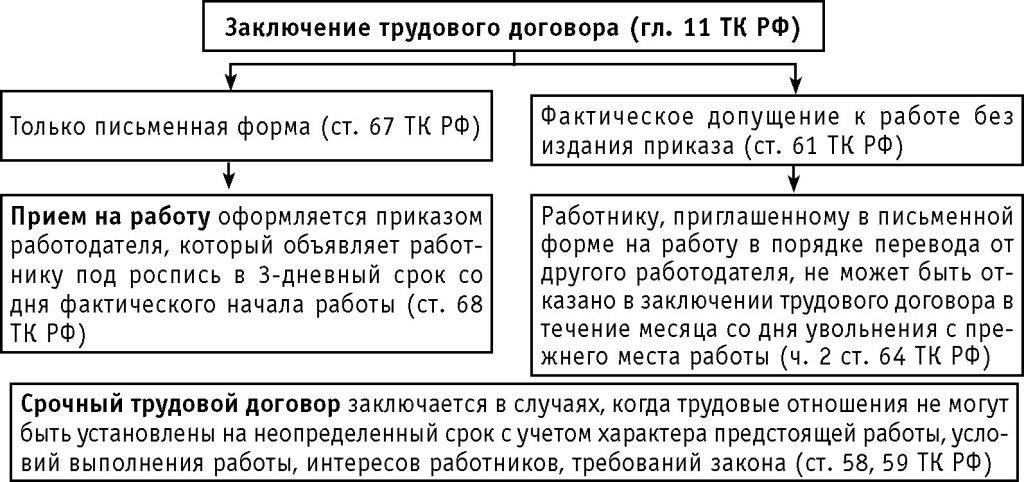 Трудовой кодекс Республики Казахстан - ИПС ділет